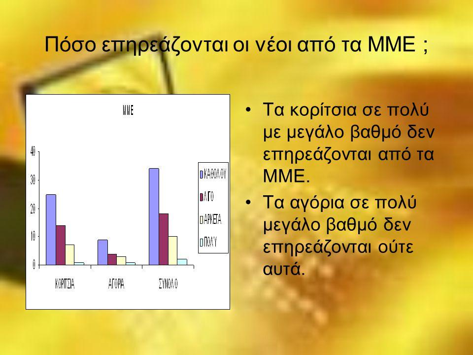 Πόσο επηρεάζονται οι νέοι από τα ΜΜΕ ; Τα κορίτσια σε πολύ με μεγάλο βαθμό δεν επηρεάζονται από τα ΜΜΕ. Τα αγόρια σε πολύ μεγάλο βαθμό δεν επηρεάζοντα