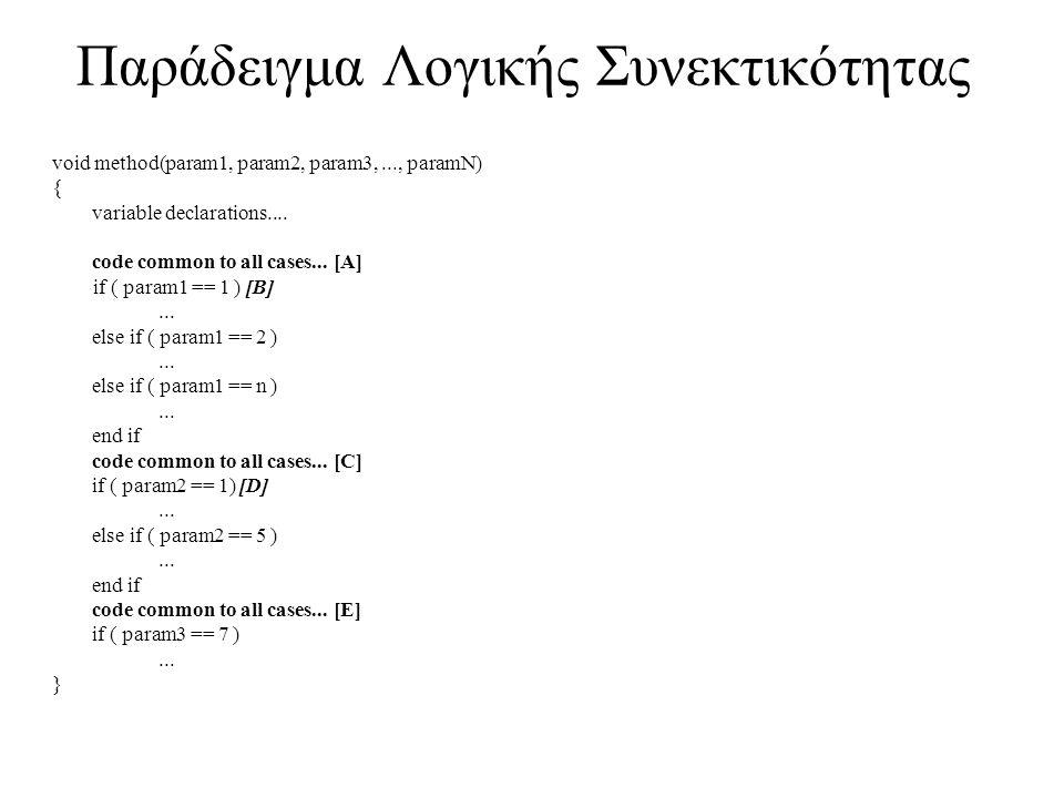 Παράδειγμα Λογικής Συνεκτικότητας void method(param1, param2, param3,..., paramN) { variable declarations.... code common to all cases... [A] if ( par
