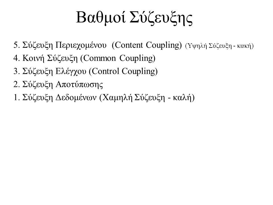 Βαθμοί Σύζευξης 5. Σύζευξη Περιεχομένου (Content Coupling) (Υψηλή Σύζευξη - κακή) 4. Κοινή Σύζευξη (Common Coupling) 3. Σύζευξη Ελέγχου (Control Coupl