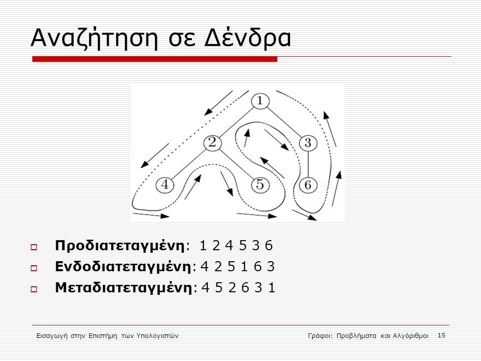 Εισαγωγή στην Επιστήμη των ΥπολογιστώνΓράφοι: Προβλήματα και Αλγόριθμοι 15 Αναζήτηση σε Δένδρα  Προδιατεταγμένη: 1 2 4 5 3 6  Ενδοδιατεταγμένη: 4 2