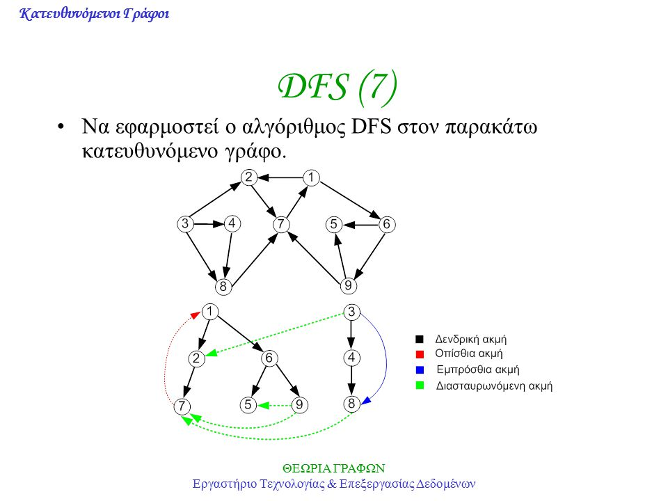 Κατευθυνόμενοι Γράφοι ΘΕΩΡΙΑ ΓΡΑΦΩΝ Εργαστήριο Τεχνολογίας & Επεξεργασίας Δεδομένων DFS (7) Να εφαρμοστεί ο αλγόριθμος DFS στον παρακάτω κατευθυνόμενο