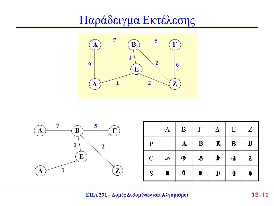 ΕΠΛ 231 – Δομές Δεδομένων και Αλγόριθμοι12-11 Παράδειγμα Εκτέλεσης 7 5 AB Δ Ε Γ Ζ 9 1 1 2 6 2 A B 7 Ε 1 Δ 1 Ζ 2 Γ 5 ABΓΔΕΖ P C S     0 0 000 0 1 7 A 9 A 1 5 B 1 B 2 B 1 1 E 1 1 1