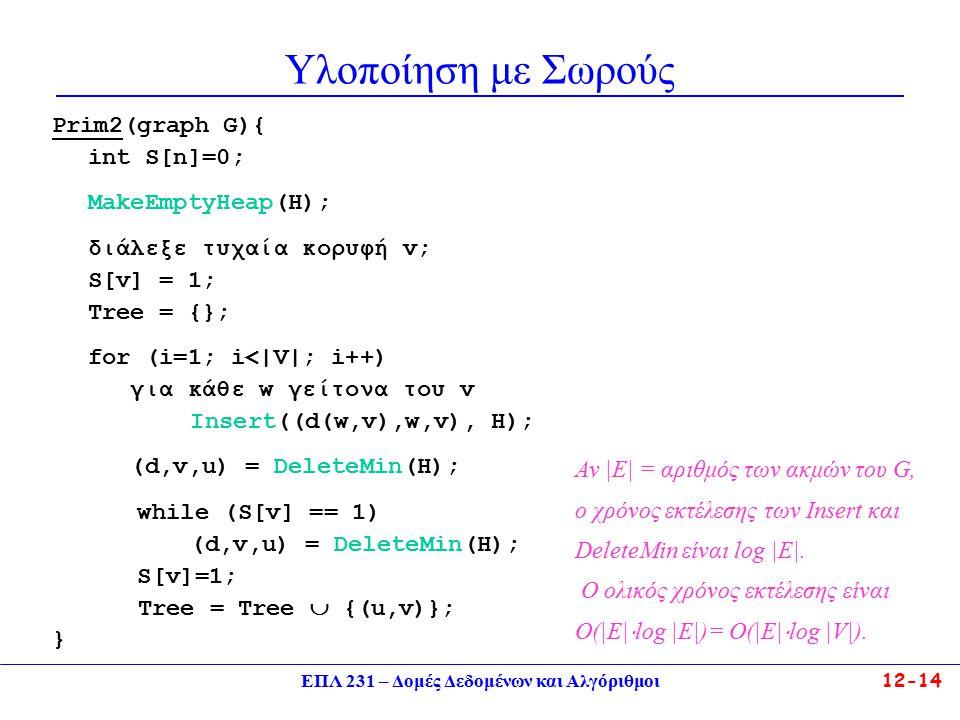 ΕΠΛ 231 – Δομές Δεδομένων και Αλγόριθμοι12-14 Υλοποίηση με Σωρούς Prim2(graph G){ int S[n]=0; ΜakeEmptyHeap(H); διάλεξε τυχαία κορυφή v; S[v] = 1; Tree = {}; for (i=1; i<|V|; i++) για κάθε w γείτονα του v Insert((d(w,v),w,v), H); (d,v,u) = DeleteMin(H); while (S[v] == 1) (d,v,u) = DeleteMin(H); S[v]=1; Tree = Tree  {(u,v)}; } Αν |E| = αριθμός των ακμών του G, ο χρόνος εκτέλεσης των Ιnsert και DeleteMin είναι log |E|.