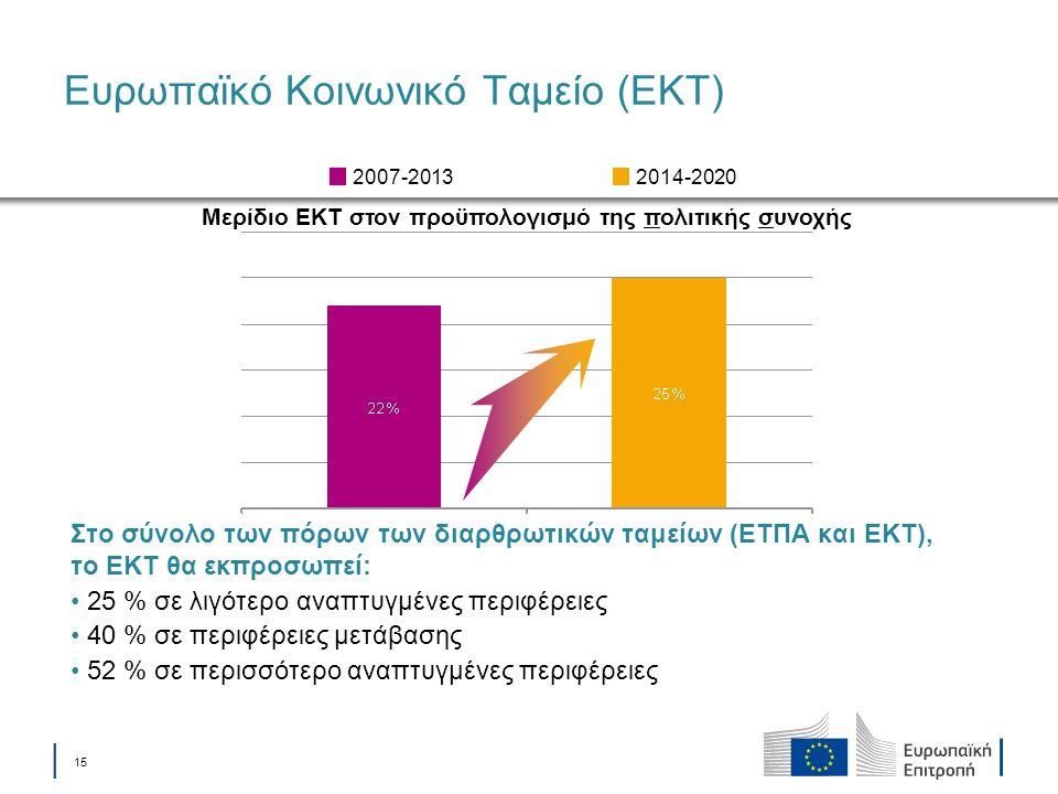│ 15 Ευρωπαϊκό Κοινωνικό Ταμείο (ΕΚΤ) Μερίδιο ΕΚΤ στον προϋπολογισμό της πολιτικής συνοχής 2014-20202007-2013 Στο σύνολο των πόρων των διαρθρωτικών τα