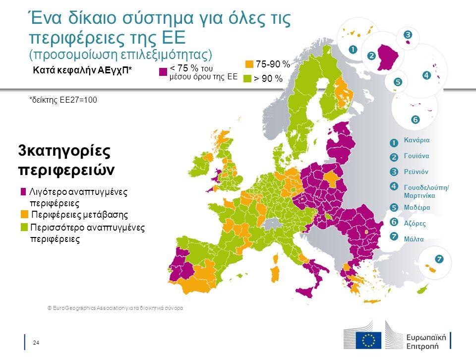 │ 24 Ένα δίκαιο σύστημα για όλες τις περιφέρειες της ΕΕ (προσομοίωση επιλεξιμότητας) 3κατηγορίες περιφερειών < 75 % του μέσου όρου της ΕΕ Κατά κεφαλήν