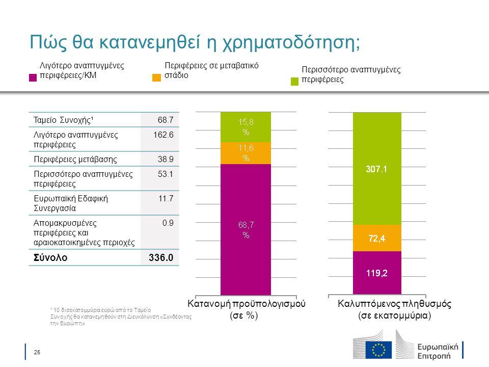 │ 25 Πώς θα κατανεμηθεί η χρηματοδότηση; Κατανομή προϋπολογισμού (σε %) Καλυπτόμενος πληθυσμός (σε εκατομμύρια) Λιγότερο αναπτυγμένες περιφέρειες/ΚΜ Π