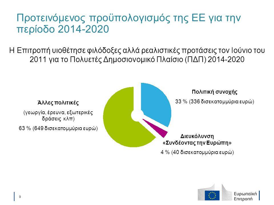 │ 9│ 9 Προτεινόμενος προϋπολογισμός της ΕΕ για την περίοδο 2014-2020 Η Επιτροπή υιοθέτησε φιλόδοξες αλλά ρεαλιστικές προτάσεις τον Ιούνιο του 2011 για
