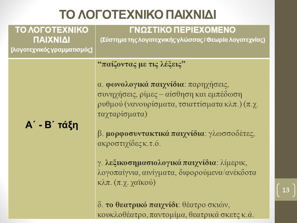 [λογοτεχνικός γραμματισμός] ΓΝΩΣΤΙΚΟ ΠΕΡΙΕΧΟΜΕΝΟ (Σύστημα της λογοτεχνικής γλώσσας / Θεωρία λογοτεχνίας) Α΄ - Β΄ τάξη παίζοντας με τις λέξεις α.