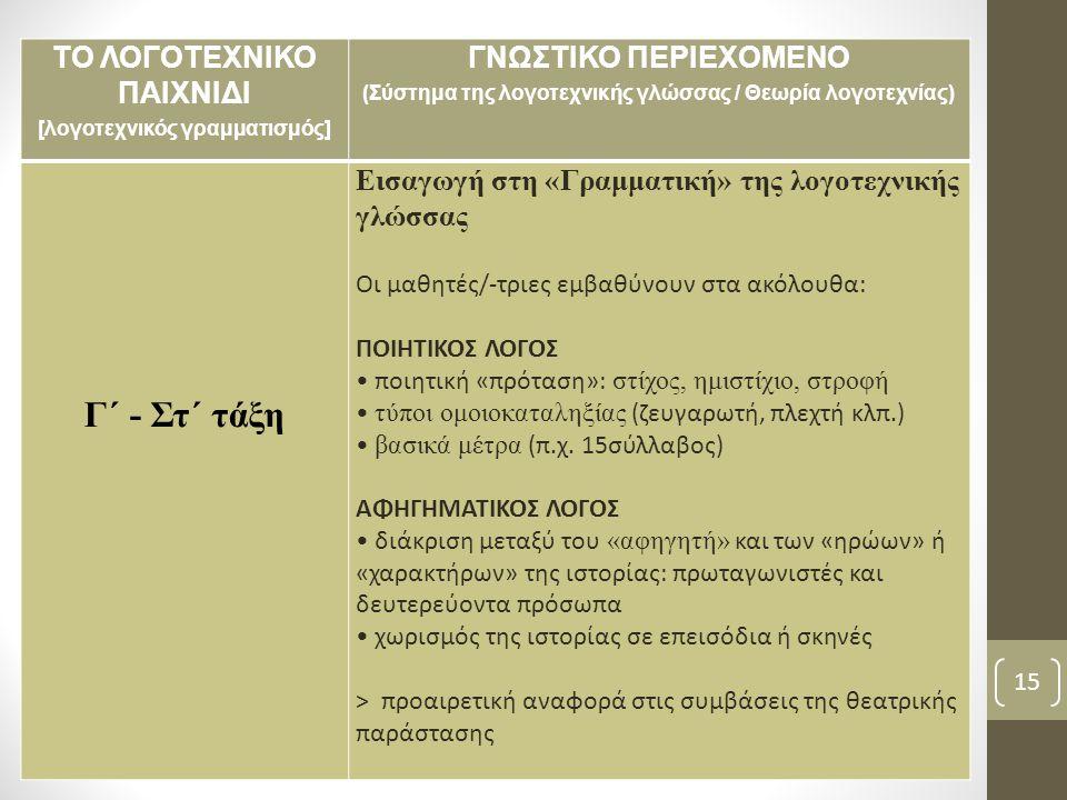 ΤΟ ΛΟΓΟΤΕΧΝΙΚΟ ΠΑΙΧΝΙΔΙ [λογοτεχνικός γραμματισμός] ΓΝΩΣΤΙΚΟ ΠΕΡΙΕΧΟΜΕΝΟ (Σύστημα της λογοτεχνικής γλώσσας / Θεωρία λογοτεχνίας) Γ΄ - Στ΄ τάξη Εισαγωγή στη «Γραμματική» της λογοτεχνικής γλώσσας Οι μαθητές/-τριες εμβαθύνουν στα ακόλουθα: ΠΟΙΗΤΙΚΟΣ ΛΟΓΟΣ ποιητική «πρόταση»: στίχος, ημιστίχιο, στροφή τύποι ομοιοκαταληξίας (ζευγαρωτή, πλεχτή κλπ.) βασικά μέτρα (π.χ.