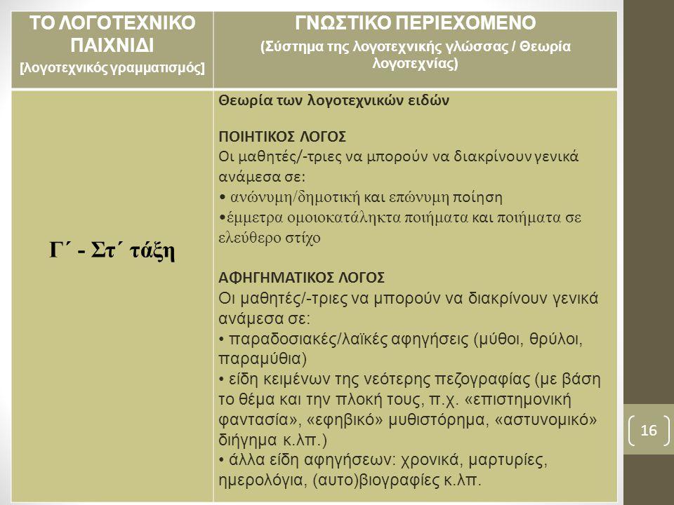 ΤΟ ΛΟΓΟΤΕΧΝΙΚΟ ΠΑΙΧΝΙΔΙ [λογοτεχνικός γραμματισμός] ΓΝΩΣΤΙΚΟ ΠΕΡΙΕΧΟΜΕΝΟ (Σύστημα της λογοτεχνικής γλώσσας / Θεωρία λογοτεχνίας) Γ΄ - Στ΄ τάξη Θεωρία των λογοτεχνικών ειδών ΠΟΙΗΤΙΚΟΣ ΛΟΓΟΣ Οι μαθητές/-τριες να μπορούν να διακρίνουν γενικά ανάμεσα σε: ανώνυμη/δημοτική και επώνυμη ποίηση έμμετρα ομοιοκατάληκτα ποιήματα και ποιήματα σε ελεύθερο στίχο ΑΦΗΓΗΜΑΤΙΚΟΣ ΛΟΓΟΣ Οι μαθητές/-τριες να μπορούν να διακρίνουν γενικά ανάμεσα σε: παραδοσιακές/λαϊκές αφηγήσεις (μύθοι, θρύλοι, παραμύθια) είδη κειμένων της νεότερης πεζογραφίας (με βάση το θέμα και την πλοκή τους, π.χ.