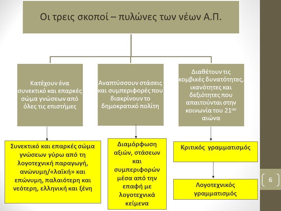 7 Συνεκτικό και επαρκές σώμα γνώσεων γύρω από τη λογοτεχνική παραγωγή, ανώνυμη/«λαϊκή» και επώνυμη, παλαιότερη και νεότερη, ελληνική και ξένη Κριτικός γραμματισμός ΛΟΓΟΤΕΧΝΙΚΟΣ ΓΡΑΜΜΑΤΙΣΜΟΣ Διαμόρφωση αξιών, στάσεων και συμπεριφορών μέσα από την επαφή με λογοτεχνικά κείμενα ΓΝΩΣΤΙΚΟ ΠΕΡΙΕΧΟΜΕΝΟ ΑΞΙΑΚΟ ΠΕΡΙΕΧΟΜΕΝΟ ΛΟΓΟΤΕΧΝΙΚΟ ΠΑΙΧΝΙΔΙ ΣΥΝΕΞΕΤΑΣΗ ΚΕΙΜΕΝΩΝ ΔΗΜΙΟΥΡΓΙΚΗ ΓΡΑΦΗ