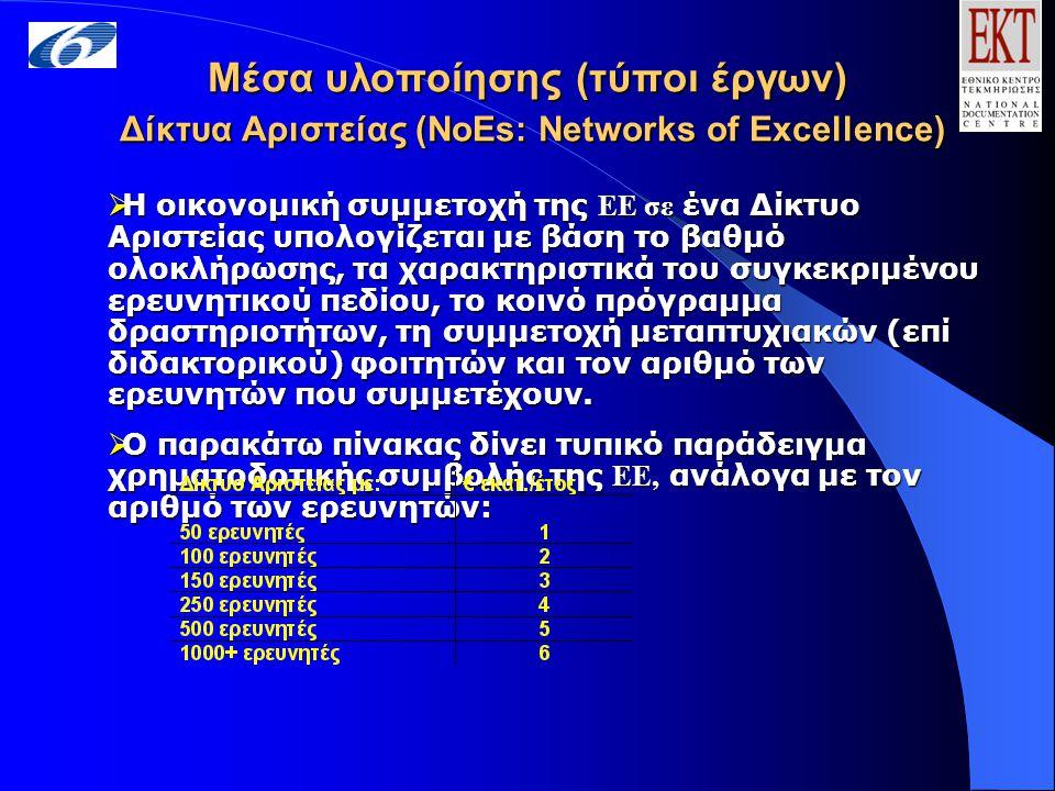 Μέσα υλοποίησης (τύποι έργων) Δίκτυα Αριστείας (NoEs: Networks of Excellence)  Η οικονομική συμμετοχή της ΕΕ σε ένα Δίκτυο Αριστείας υπολογίζεται με βάση το βαθμό ολοκλήρωσης, τα χαρακτηριστικά του συγκεκριμένου ερευνητικού πεδίου, το κοινό πρόγραμμα δραστηριοτήτων, τη συμμετοχή μεταπτυχιακών (επί διδακτορικού) φοιτητών και τον αριθμό των ερευνητών που συμμετέχουν.