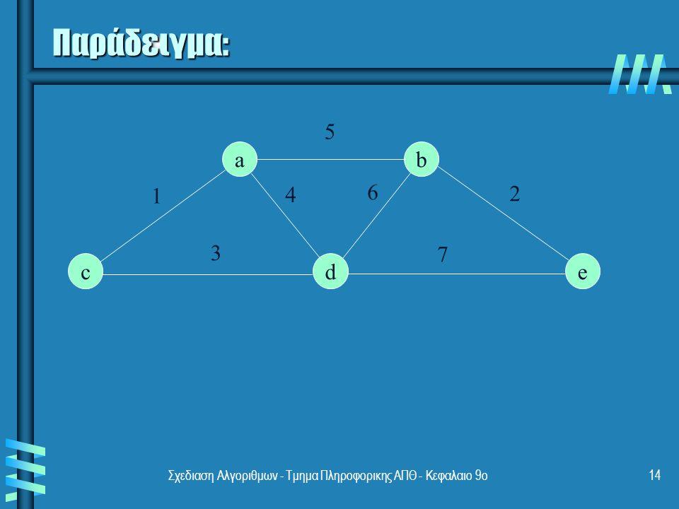 Σχεδιαση Αλγοριθμων - Τμημα Πληροφορικης ΑΠΘ - Κεφαλαιο 9ο14 Παράδειγμα: a edc b 1 5 2 4 6 3 7