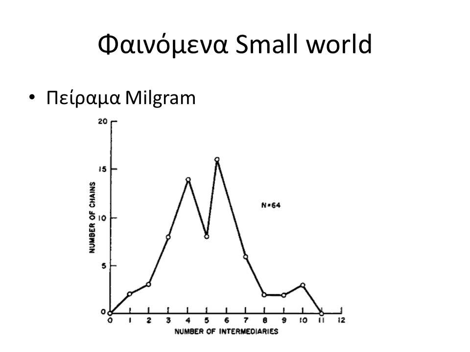 Φαινόμενα Small world Πείραμα Milgram