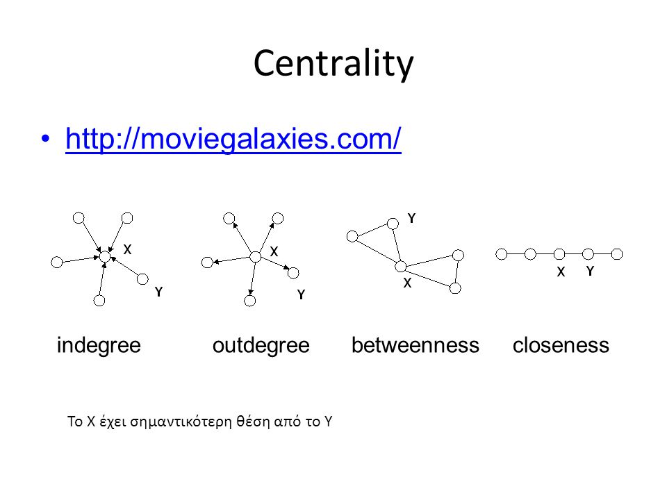 Centrality http://moviegalaxies.com/ indegreeoutdegreebetweennesscloseness To Χ έχει σημαντικότερη θέση από το Y