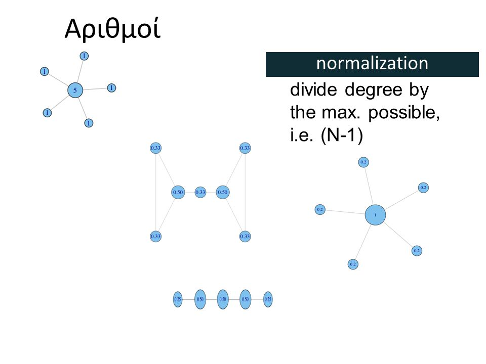 Αριθμοί divide degree by the max. possible, i.e. (N-1) normalization