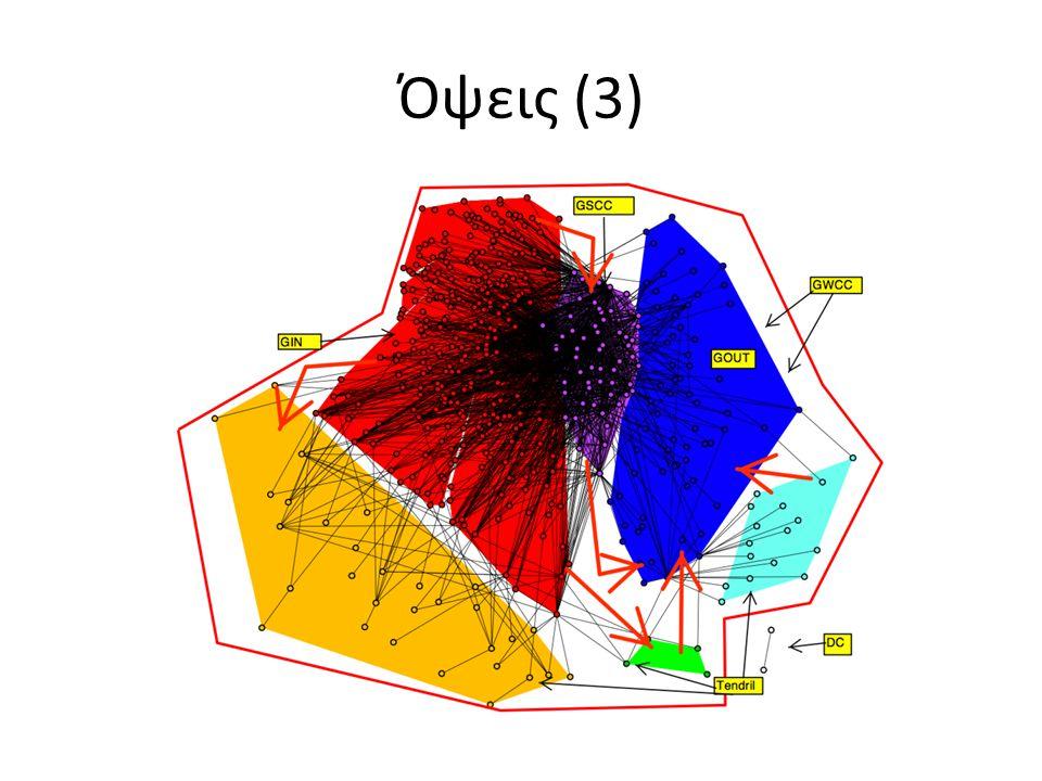 Αρχικές παρατηρήσεις Δυσκολία επεξήγησης Υπάρχουν αραιές και πυκνές περιοχές Υπάρχουν αντικείμενα «κεντρικά» και περιφερειακά Υπάρχουν αντικείμενα που συνδέουν απομακρυσμένες περιοχές ή όχι (παρατηρήσεις σχετικές με τη δομή του δικτύου)