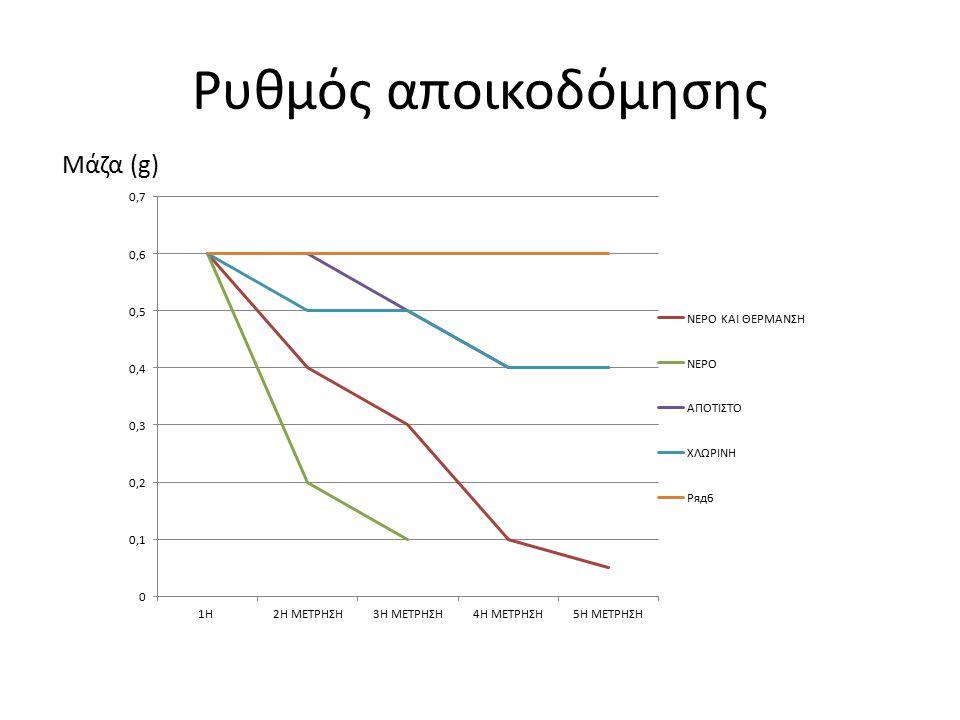 Ρυθμός αποικοδόμησης Μάζα (g)