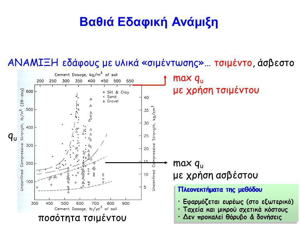 Βαθιά Εδαφική Ανάμιξη ΑΝΑΜΙΞΗ εδάφους με υλικά «σιμέντωσης»… τσιμέντο, άσβεστο ququ ποσότητα τσιμέντου max q u με χρήση ασβέστου max q u με χρήση τσιμέντου