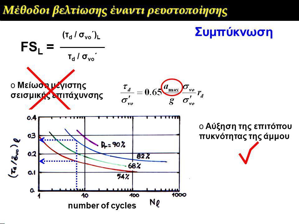 o Μείωση μέγιστης σεισμικής επιτάχυνσης o Αύξηση της επιτόπου πυκνότητας της άμμου number of cycles FS L = (τ d / σ vo ΄) L τ d / σ vo ΄ Μέθοδοι βελτίωσης έναντι ρευστοποίησης Συμπύκνωση