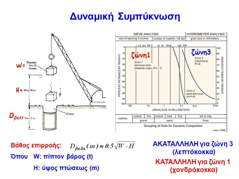 depth (m) ΑΚΑΤΑΛΛΗΛΗ για ζώνη 3 (λεπτόκοκκα) ΚΑΤΑΛΛΗΛΗ για ζώνη 1 (χονδρόκοκκα) Δυναμική Συμπύκνωση Βάθος επιρροής: Όπου W: πίπτον βάρος (t) H: ύψος πτώσεως (m) D βελτ ζώνη3 ζώνη1