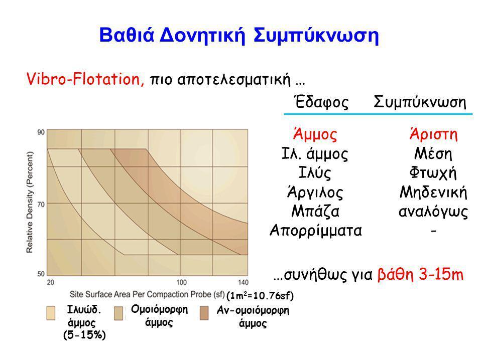 Vibro-Flotation, πιο αποτελεσματική … ΈδαφοςΣυμπύκνωση Άμμος Ιλ.