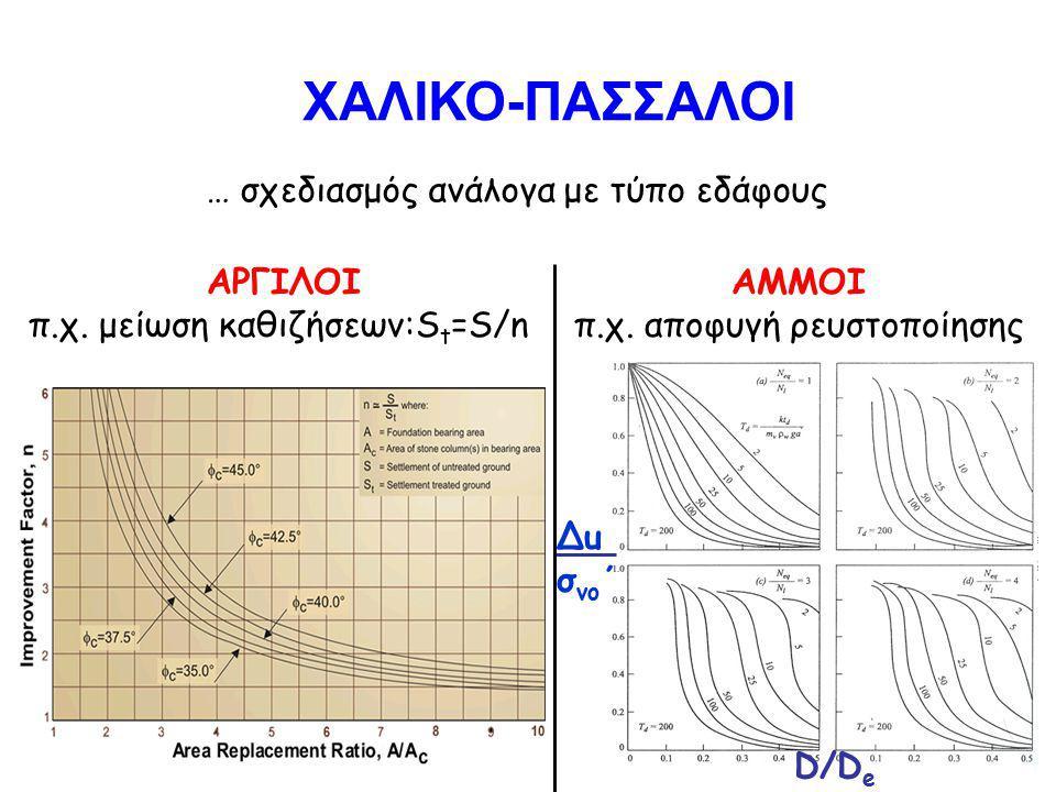… σχεδιασμός ανάλογα με τύπο εδάφους ΑΡΓΙΛΟΙ π.χ.μείωση καθιζήσεων:S t =S/n ΑΜΜΟΙ π.χ.