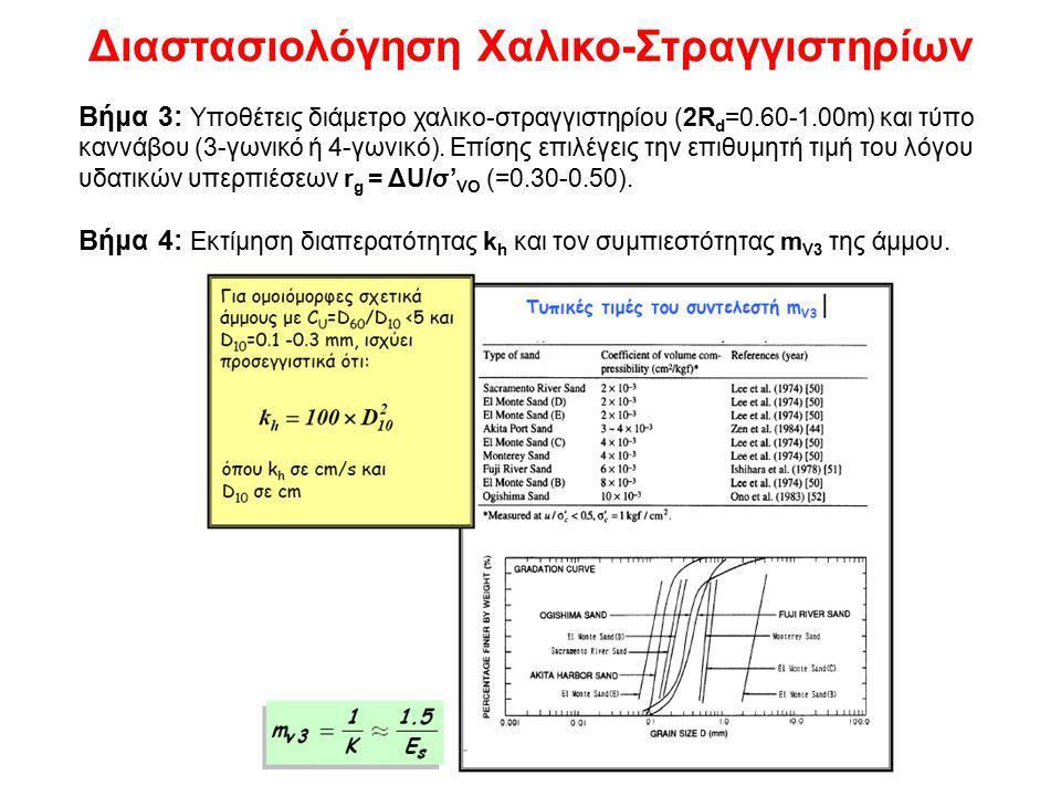 Διαστασιολόγηση Χαλικο-Στραγγιστηρίων Βήμα 3: Υποθέτεις διάμετρο χαλικο-στραγγιστηρίου (2R d =0.60-1.00m) και τύπο καννάβου (3-γωνικό ή 4-γωνικό).