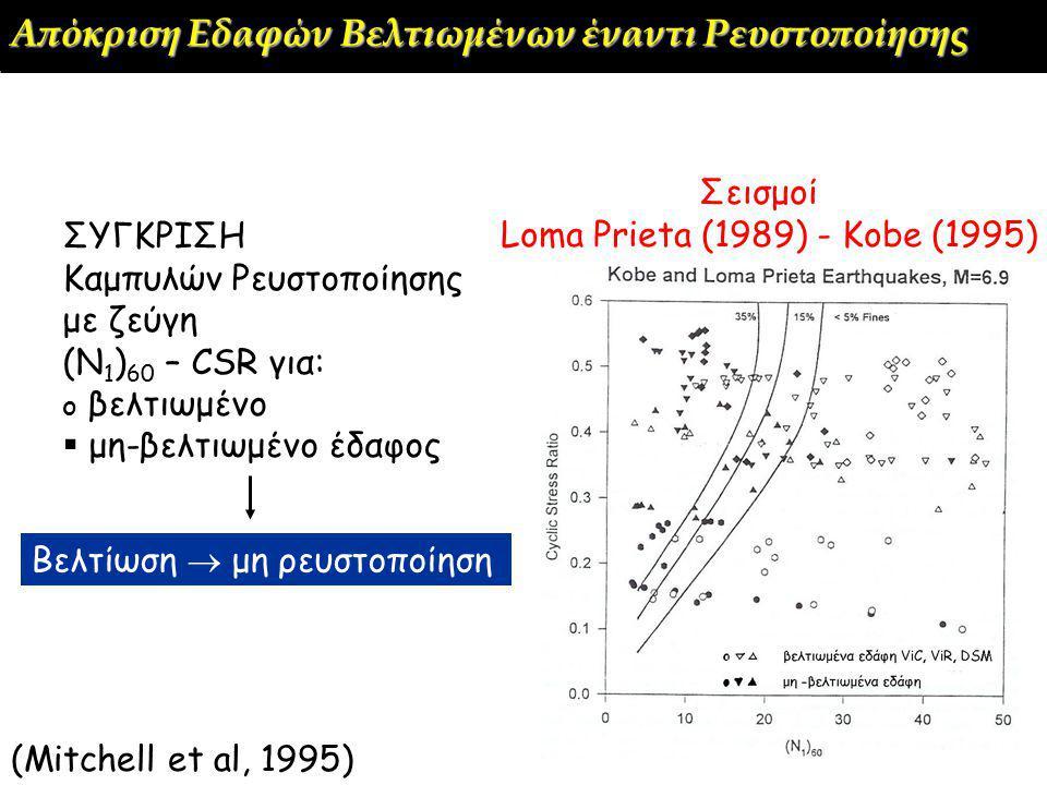 (Mitchell et al, 1995) Σεισμοί Loma Prieta (1989) - Kobe (1995) ΣΥΓΚΡΙΣΗ Καμπυλών Ρευστοποίησης με ζεύγη (Ν 1 ) 60 – CSR για: o βελτιωμένο  μη-βελτιωμένο έδαφος Βελτίωση  μη ρευστοποίηση Απόκριση Εδαφών Βελτιωμένων έναντι Ρευστοποίησης