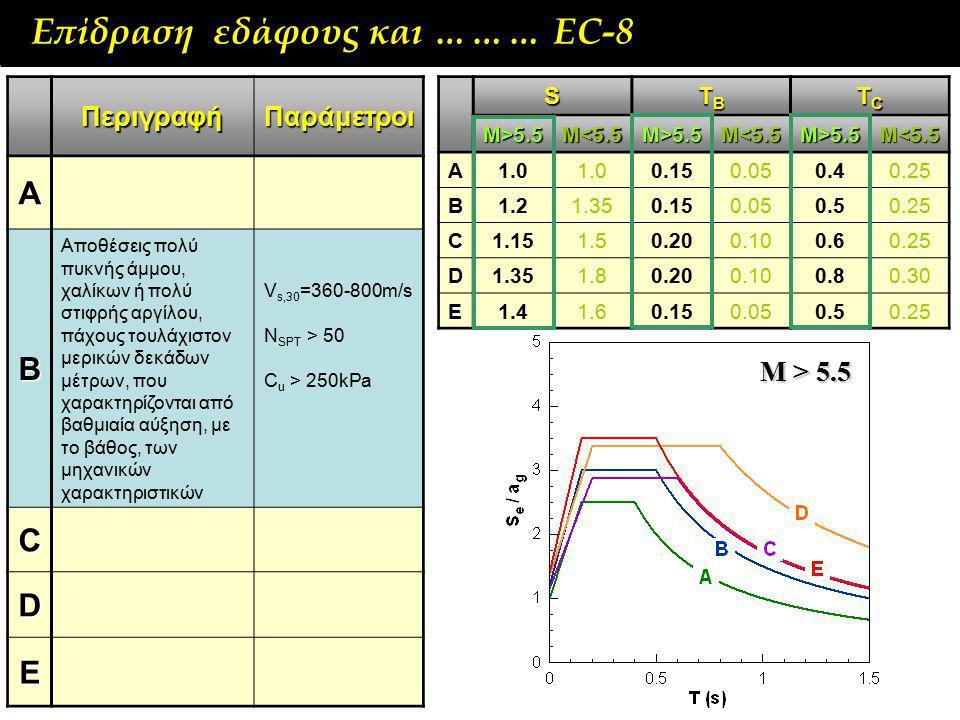 Επίδραση εδάφους και ……… ΕC-8 ΠεριγραφήΠαράμετροι A B Αποθέσεις πολύ πυκνής άμμου, χαλίκων ή πολύ στιφρής αργίλου, πάχους τουλάχιστον μερικών δεκάδων μέτρων, που χαρακτηρίζονται από βαθμιαία αύξηση, με το βάθος, των μηχανικών χαρακτηριστικών V s,30 =360-800m/s N SPT > 50 C u > 250kPa C D ES TBTBTBTB TCTCTCTC M>5.5 M<5.5 M>5.5 M<5.5 M>5.5 M<5.5 A1.0 0.150.050.40.25 B1.21.350.150.050.50.25 C1.151.50.200.100.60.25 D1.351.80.200.100.80.30 E1.41.60.150.050.50.25 Μ > 5.5