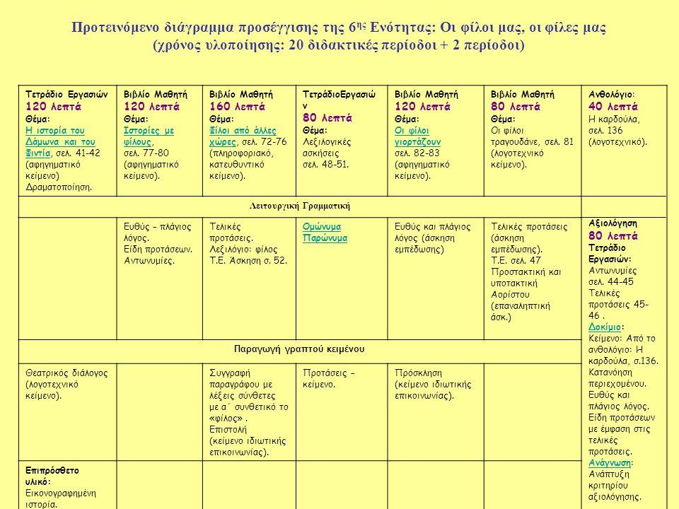 Προτεινόμενο διάγραμμα προσέγγισης της 6 ης Ενότητας: Οι φίλοι μας, οι φίλες μας (χρόνος υλοποίησης: 20 διδακτικές περίοδοι + 2 περίοδοι) Τετράδιο Εργ