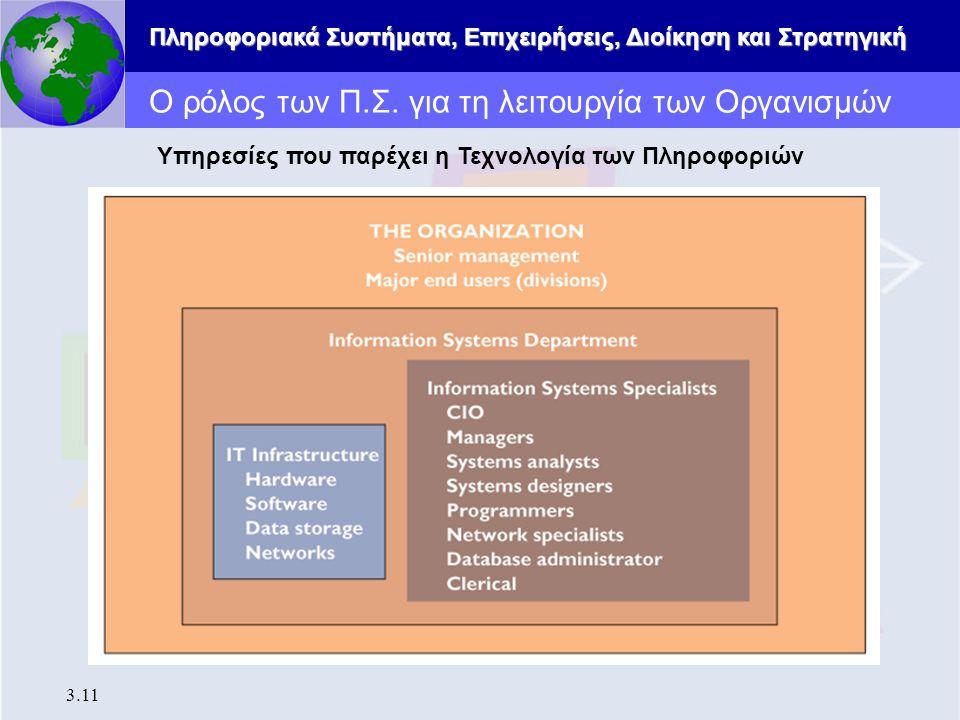 Πληροφοριακά Συστήματα, Επιχειρήσεις, Διοίκηση και Στρατηγική 3.11 Ο ρόλος των Π.Σ. για τη λειτουργία των Οργανισμών Υπηρεσίες που παρέχει η Τεχνολογί