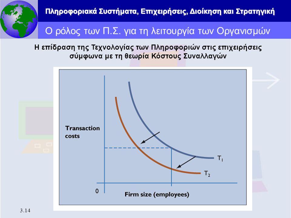 Πληροφοριακά Συστήματα, Επιχειρήσεις, Διοίκηση και Στρατηγική 3.14 Ο ρόλος των Π.Σ. για τη λειτουργία των Οργανισμών Η επίδραση της Τεχνολογίας των Πλ