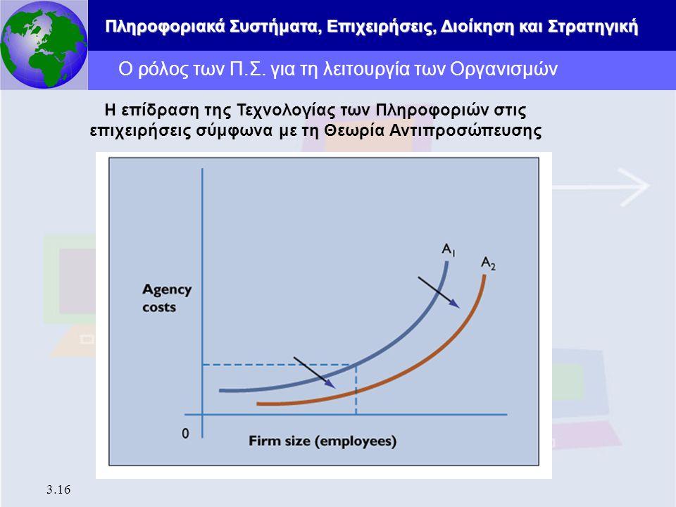 Πληροφοριακά Συστήματα, Επιχειρήσεις, Διοίκηση και Στρατηγική 3.16 Ο ρόλος των Π.Σ. για τη λειτουργία των Οργανισμών Η επίδραση της Τεχνολογίας των Πλ