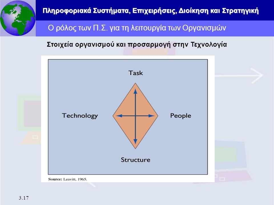 Πληροφοριακά Συστήματα, Επιχειρήσεις, Διοίκηση και Στρατηγική 3.17 Ο ρόλος των Π.Σ. για τη λειτουργία των Οργανισμών Στοιχεία οργανισμού και προσαρμογ