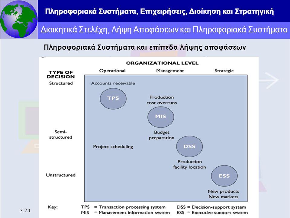 Πληροφοριακά Συστήματα, Επιχειρήσεις, Διοίκηση και Στρατηγική 3.24 Διοικητικά Στελέχη, Λήψη Αποφάσεων και Πληροφοριακά Συστήματα Πληροφοριακά Συστήματ