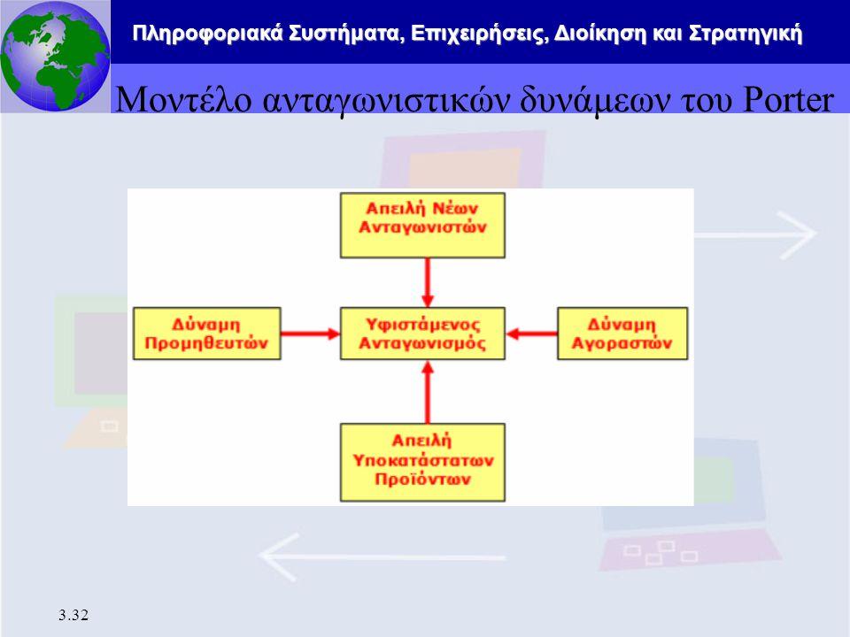 Πληροφοριακά Συστήματα, Επιχειρήσεις, Διοίκηση και Στρατηγική 3.32 Μοντέλο ανταγωνιστικών δυνάμεων του Porter