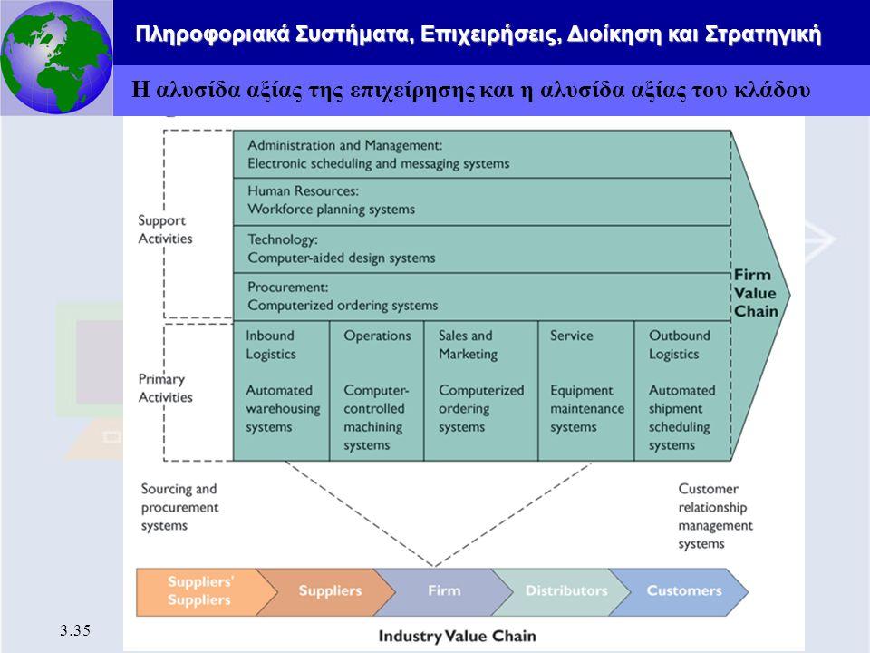 Πληροφοριακά Συστήματα, Επιχειρήσεις, Διοίκηση και Στρατηγική 3.35 Η αλυσίδα αξίας της επιχείρησης και η αλυσίδα αξίας του κλάδου