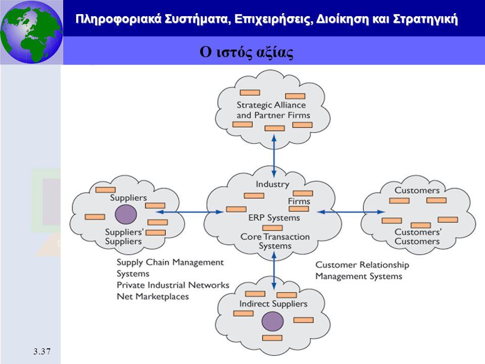 Πληροφοριακά Συστήματα, Επιχειρήσεις, Διοίκηση και Στρατηγική 3.37 Ο ιστός αξίας