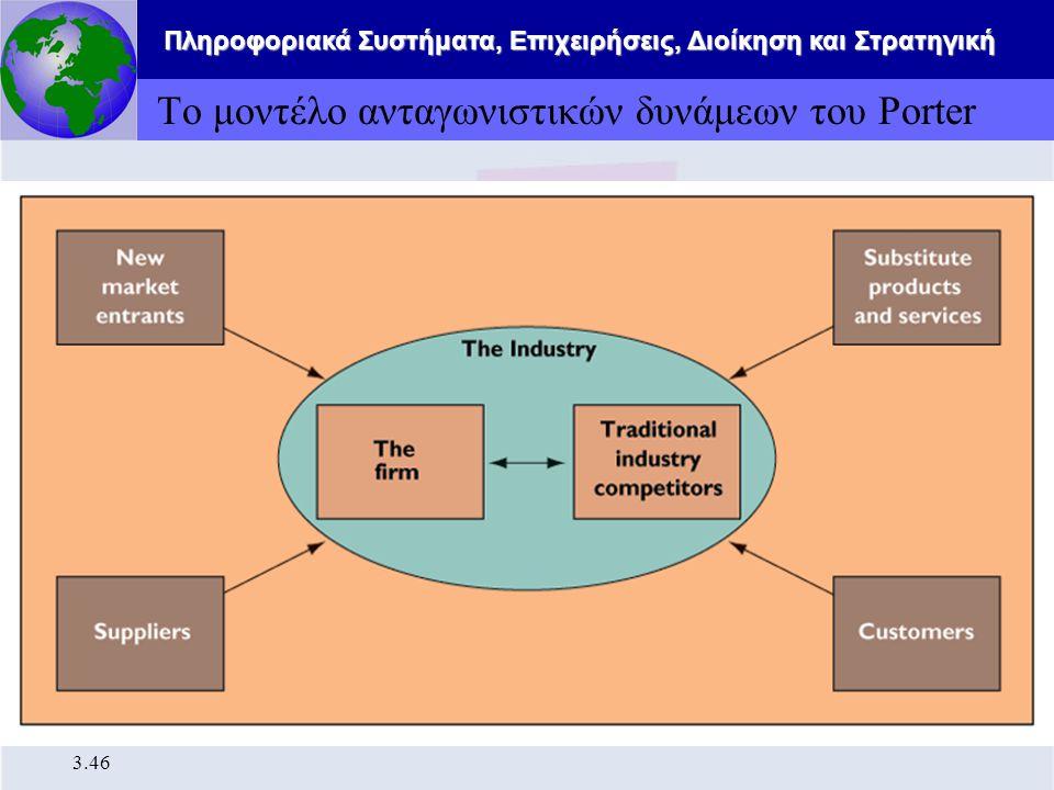 Πληροφοριακά Συστήματα, Επιχειρήσεις, Διοίκηση και Στρατηγική 3.46 Το μοντέλο ανταγωνιστικών δυνάμεων του Porter