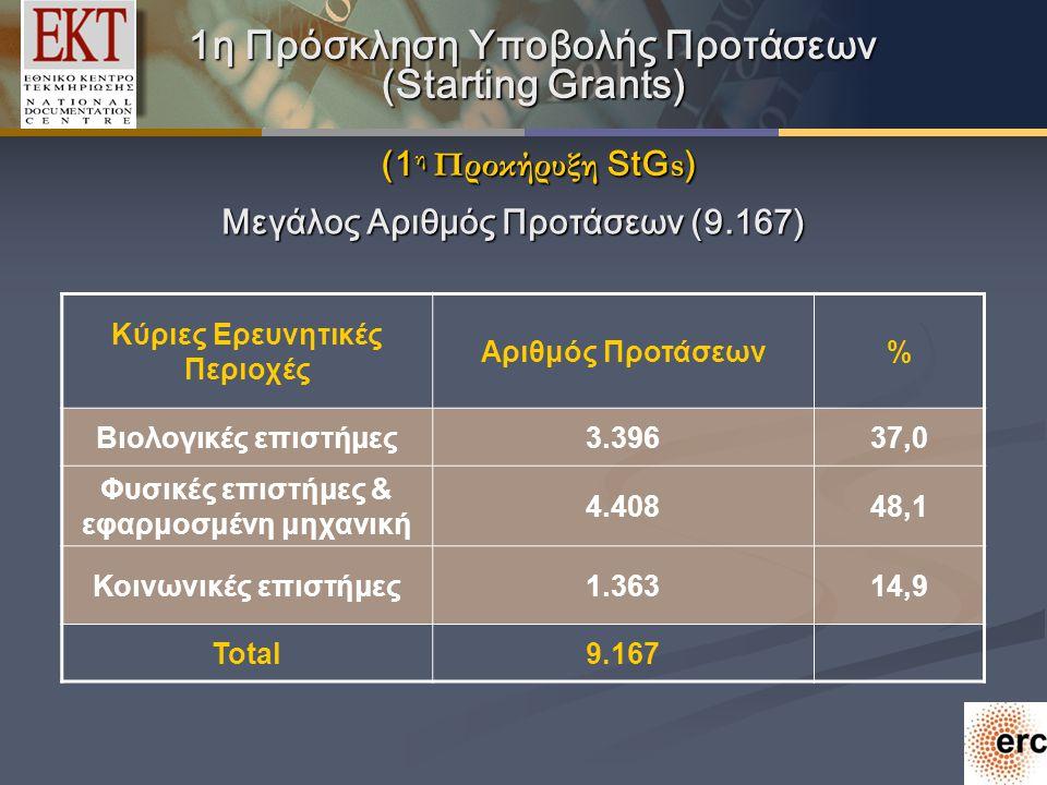 1η Πρόσκληση Υποβολής Προτάσεων (Starting Grants) (1 η Προκήρυξη StG s ) 1η Πρόσκληση Υποβολής Προτάσεων (Starting Grants) (1 η Προκήρυξη StG s ) Μεγάλος Αριθμός Προτάσεων (9.167) Kύριες Ερευνητικές Περιοχές Αριθμός Προτάσεων% Βιολογικές επιστήμες3.39637,0 Φυσικές επιστήμες & εφαρμοσμένη μηχανική 4.40848,1 Κοινωνικές επιστήμες1.36314,9 Total9.167