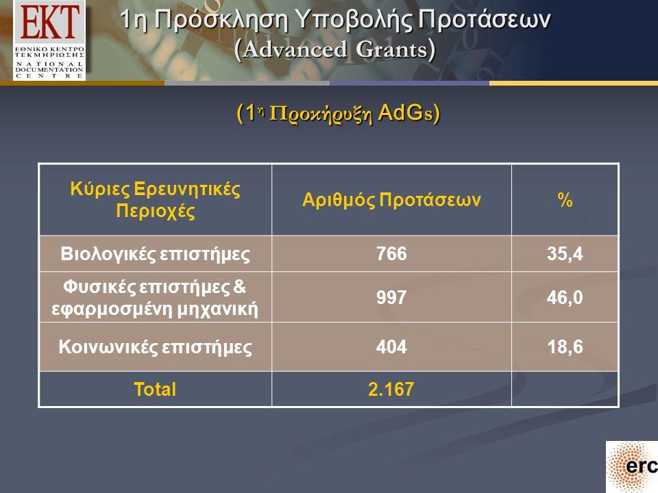 1η Πρόσκληση Υποβολής Προτάσεων ( Αdvanced Grants ) (1 η Προκήρυξη AdG s ) Kύριες Ερευνητικές Περιοχές Αριθμός Προτάσεων% Βιολογικές επιστήμες76635,4 Φυσικές επιστήμες & εφαρμοσμένη μηχανική 99746,0 Κοινωνικές επιστήμες40418,6 Total2.167