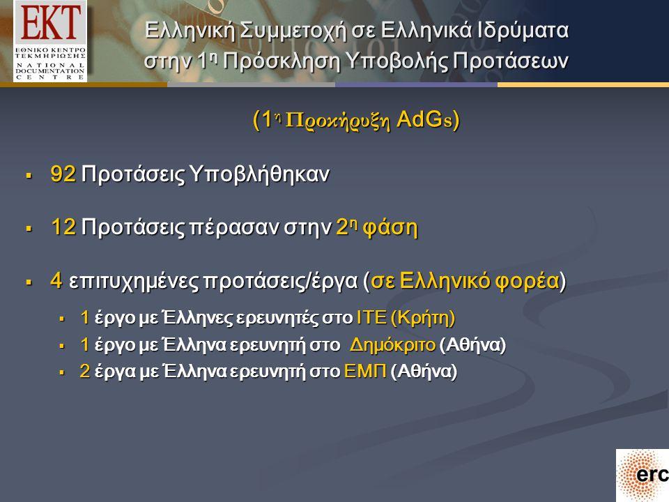 Ελληνική Συμμετοχή σε Ελληνικά Ιδρύματα στην 1 η Πρόσκληση Υποβολής Προτάσεων (1 η Προκήρυξη AdG s )  92 Προτάσεις Υποβλήθηκαν  12 Προτάσεις πέρασαν στην 2 η φάση  4 επιτυχημένες προτάσεις/έργα (σε Ελληνικό φορέα)  1 έργο με Έλληνες ερευνητές στο ΙΤΕ (Κρήτη)  1 έργο με Έλληνα ερευνητή στο Δημόκριτο (Αθήνα)  2 έργα με Έλληνα ερευνητή στο EMΠ (Αθήνα)