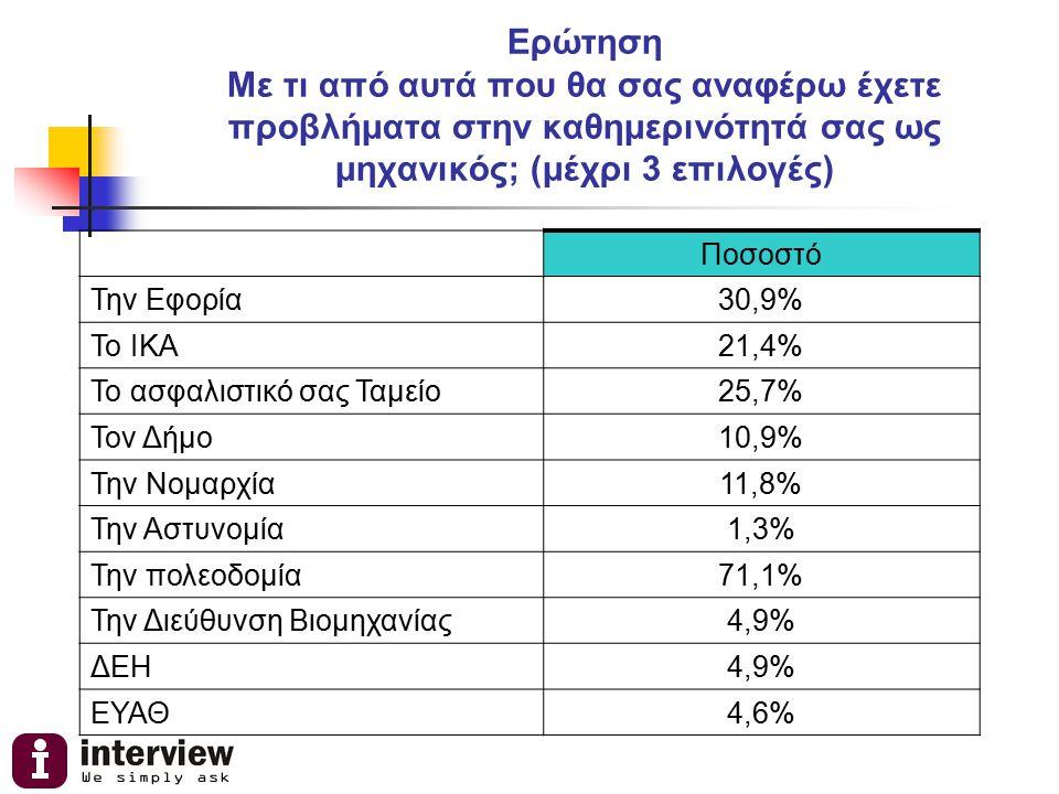 Ερώτηση Με τι από αυτά που θα σας αναφέρω έχετε προβλήματα στην καθημερινότητά σας ως μηχανικός; (μέχρι 3 επιλογές) Ποσοστό Την Εφορία30,9% Το ΙΚΑ21,4