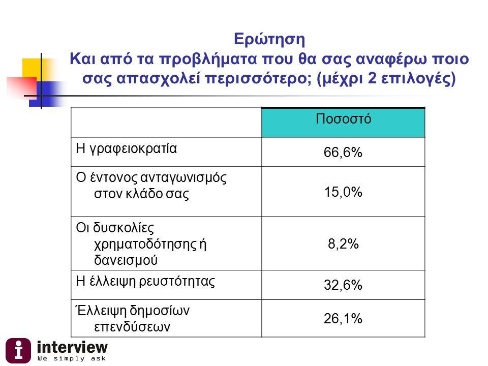 Ερώτηση Και από τα προβλήματα που θα σας αναφέρω ποιο σας απασχολεί περισσότερο; (μέχρι 2 επιλογές) Ποσοστό Η γραφειοκρατία 66,6% Ο έντονος ανταγωνισμ