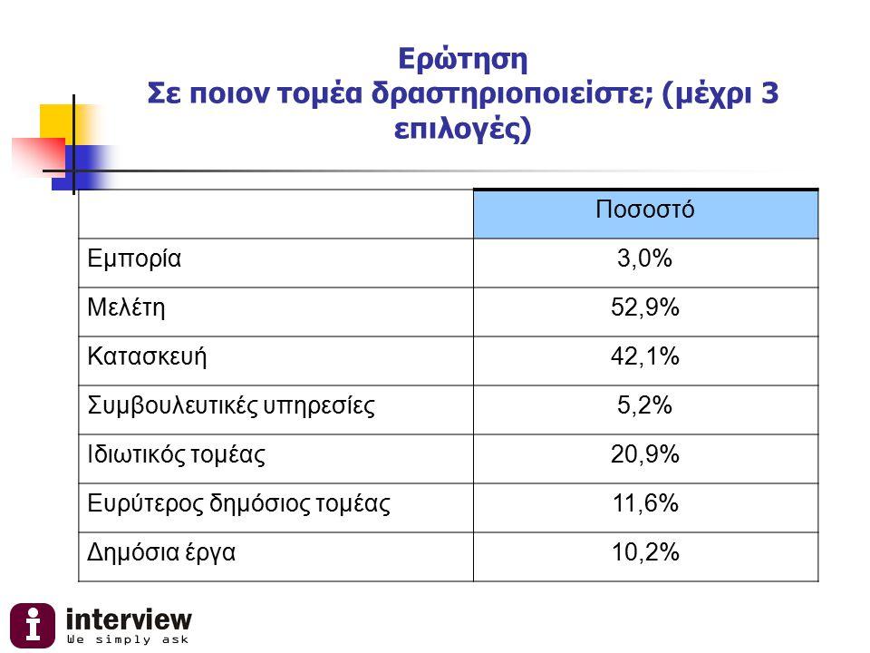 Ερώτηση Σε ποιον τομέα δραστηριοποιείστε; (μέχρι 3 επιλογές) Ποσοστό Εμπορία3,0% Μελέτη52,9% Κατασκευή42,1% Συμβουλευτικές υπηρεσίες5,2% Ιδιωτικός τομ