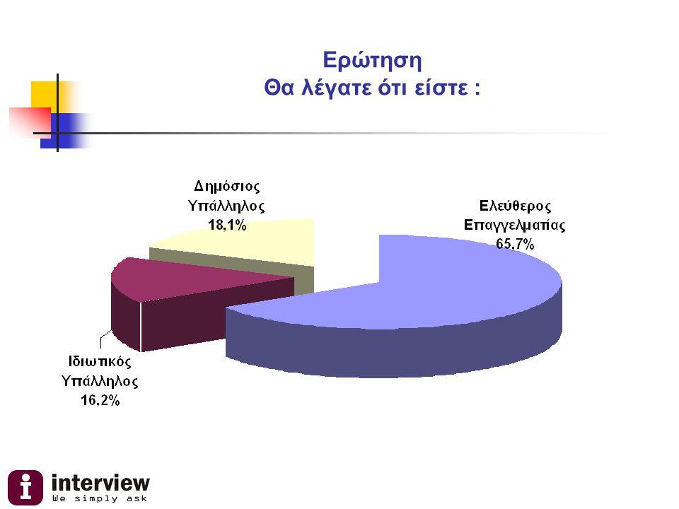 Ερώτηση Και από τα προβλήματα που θα σας αναφέρω ποιο σας απασχολεί περισσότερο; (μέχρι 2 επιλογές) Ποσοστό Η γραφειοκρατία 66,6% Ο έντονος ανταγωνισμός στον κλάδο σας 15,0% Οι δυσκολίες χρηματοδότησης ή δανεισμού 8,2% Η έλλειψη ρευστότητας 32,6% Έλλειψη δημοσίων επενδύσεων 26,1%