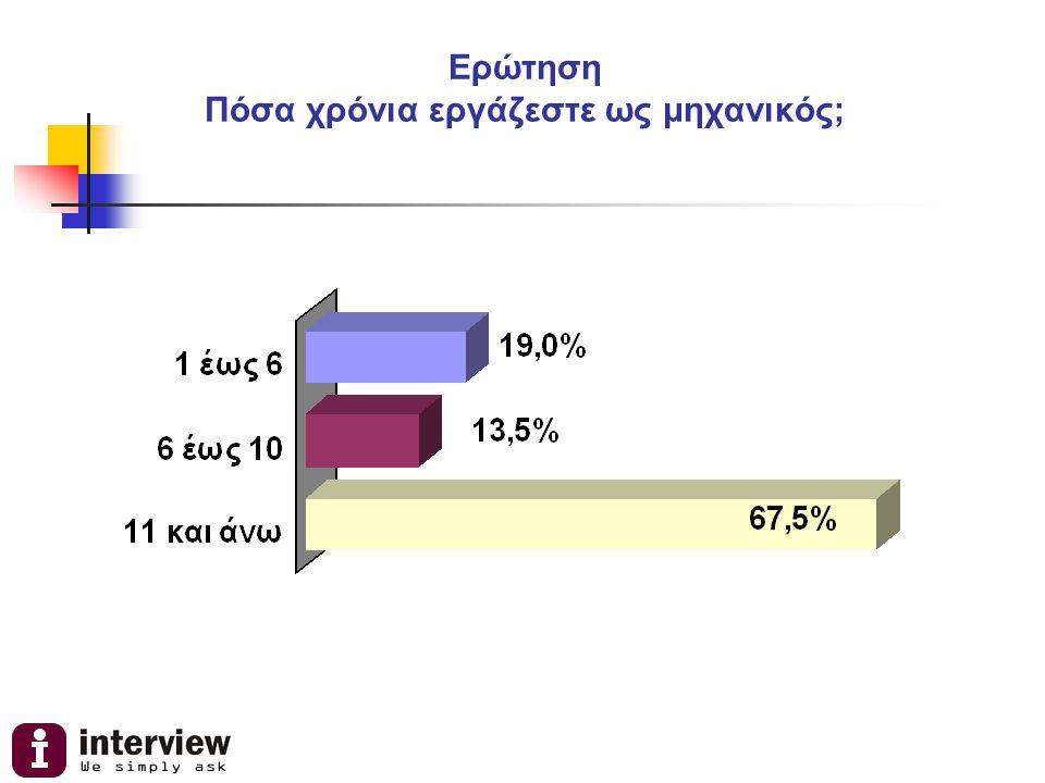 Ταυτότητα της έρευνας ΜέθοδοςΤηλεφωνική με τυχαία επιλογή τηλεφωνικών αριθμών Δείγμα (Ν)500 Μηχανικοί Μέλη του ΤΕΕ – Νομού Θεσσαλονίκης Ημερομηνία διεξαγωγής24 -27/11/2008 ΠροσωπικόΓια την έρευνα εργάστηκαν 10 τηλεφωνήτριες και ένας επόπτης Η INTERVIEW εφαρμόζει τον κώδικα δεοντολογίας της ICC/ESOMAR για την διεξαγωγή και δημοσίευση των αποτελεσμάτων έρευνας της κοινής γνώμης και είναι μέλος της WAPOR.