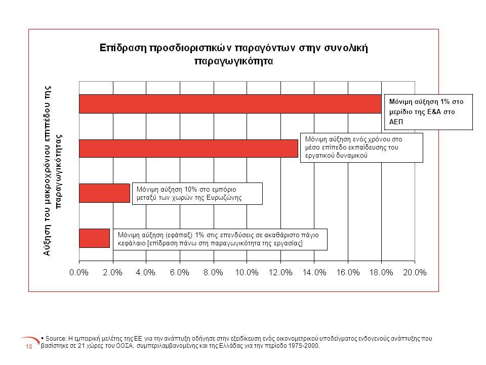 18  Source: Η εμπειρική μελέτης της ΕΕ για την ανάπτυξη οδήγησε στην εξειδίκευση ενός οικονομετρικού υποδείγματος ενδογενούς ανάπτυξης που βασίστηκε σε 21 χώρες του ΟΟΣΑ, συμπεριλαμβανομένης και της Ελλάδας για την περίοδο 1975-2000.