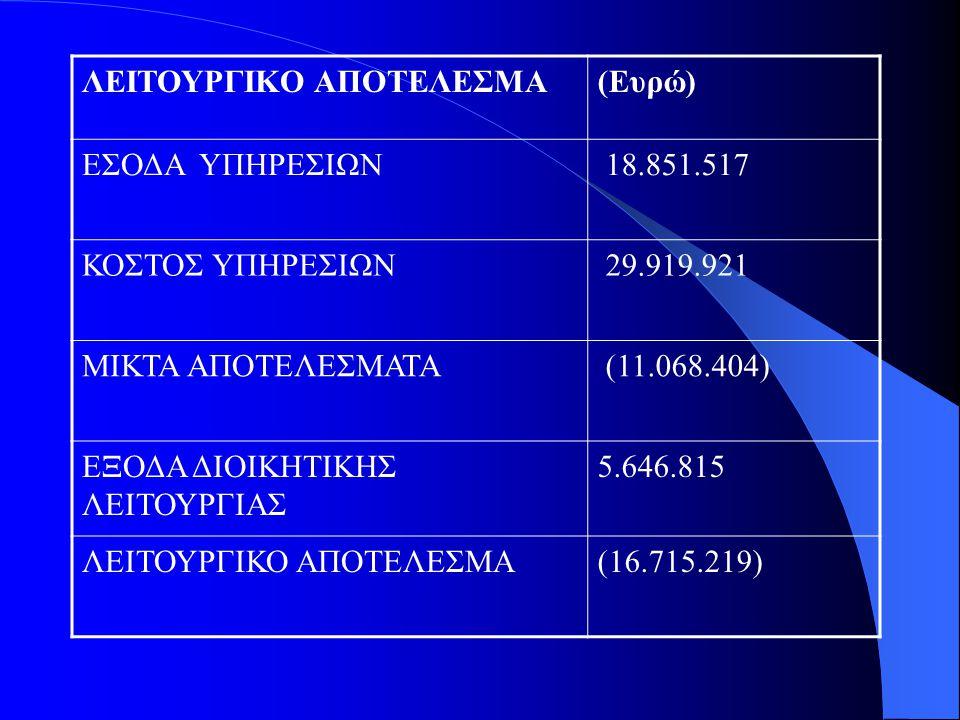 ΛΕΙΤΟΥΡΓΙΚΟ ΑΠΟΤΕΛΕΣΜΑ(Ευρώ) ΕΣΟΔΑ ΥΠΗΡΕΣΙΩΝ 18.851.517 ΚΟΣΤΟΣ ΥΠΗΡΕΣΙΩΝ 29.919.921 ΜΙΚΤΑ ΑΠΟΤΕΛΕΣΜΑΤΑ (11.068.404) ΕΞΟΔΑ ΔΙΟΙΚΗΤΙΚΗΣ ΛΕΙΤΟΥΡΓΙΑΣ 5.64